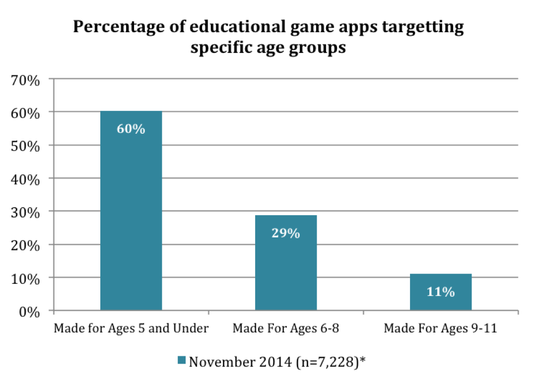 Game based Learning For Early Childhood Part 1 Learnovate